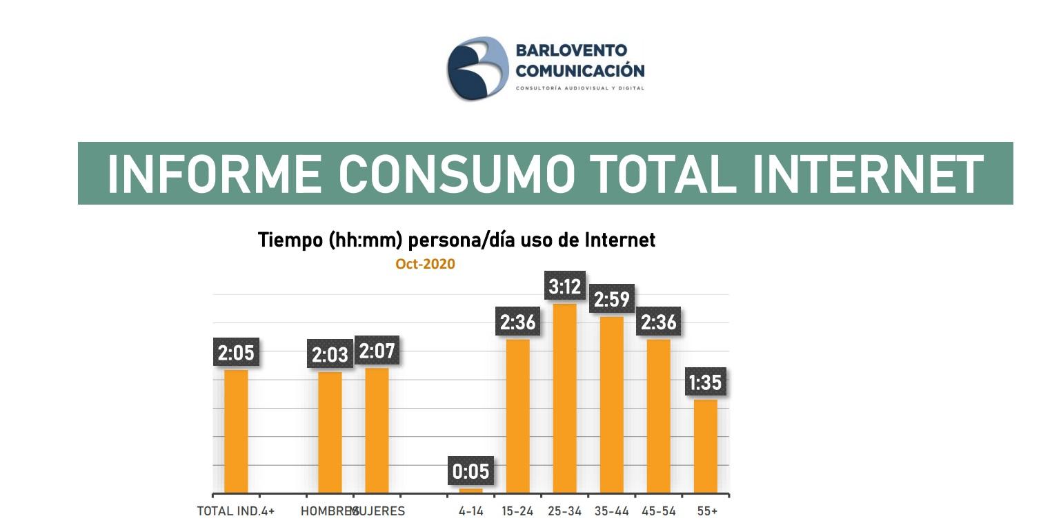 https://www.programapublicidad.com/wp-content/uploads/2020/11/consumo-tiempo-internet-target-Barlovento-Comunicación-octubre-2020-programapublicidad.jpg