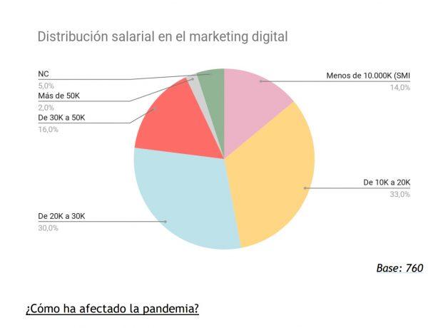 distribucion ,salarial, IAB Spain , Adevinta, Estudio , Mercado Laboral , Marketing Digital 2020 , GfK ,programapublicidad