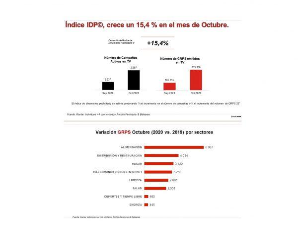 indice IDP, crece, Ymedia, octubre , 2020,programapublicidad