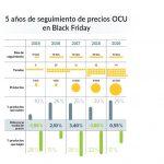 OCU denuncia que en Black Friday no siempre bajan los precios