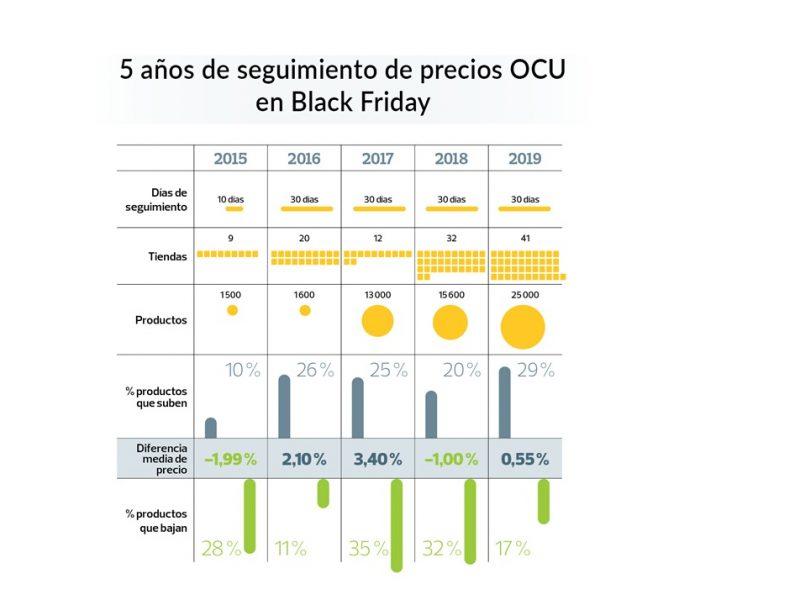 ocu, black friday, programapublicidad