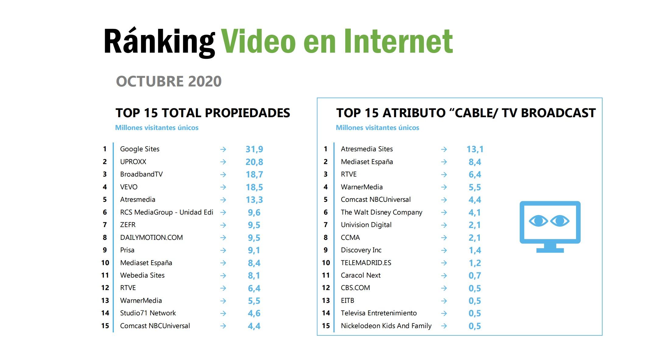 https://www.programapublicidad.com/wp-content/uploads/2020/11/ranking-video-internet-global-broadcast-tv-top15-Consumo-diario-Internet-Televisión-Octubre-2020-barloventoprogramapublicidad.jpg