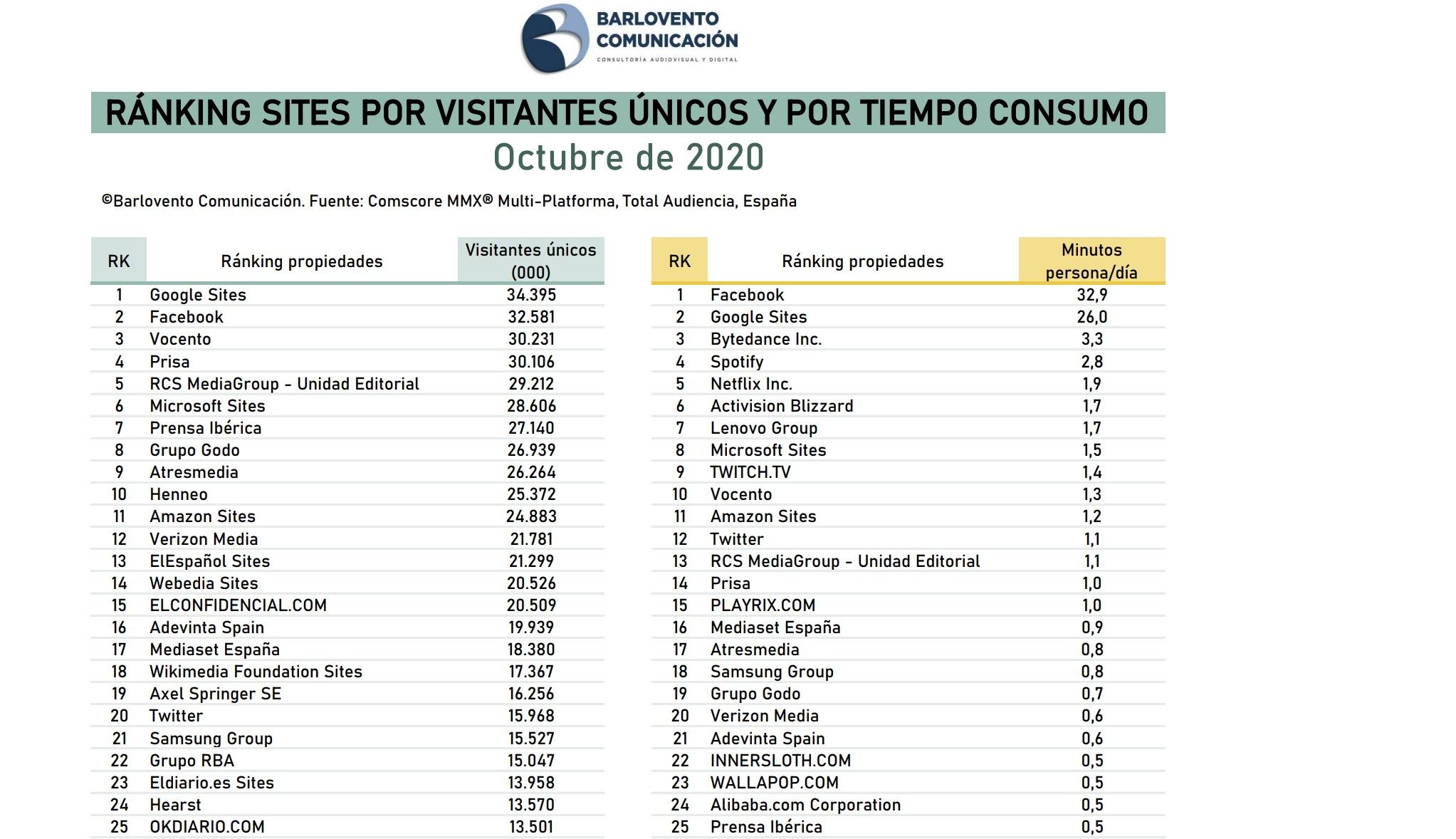https://www.programapublicidad.com/wp-content/uploads/2020/11/rankingBarlovento-Comunicación-octubre-20202-programapublicidad.jpg