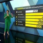 Antena3 Noticias2 lideró el martes con más de 3 millones de espectadores y 17,8%    .
