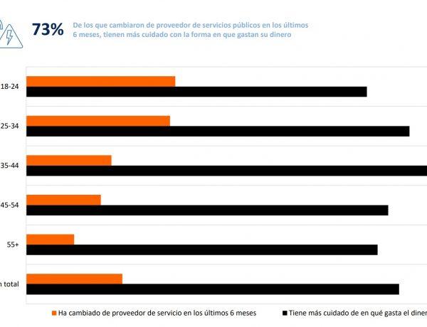 LIVE Panel , Wavemaker, 70% españoles ,pandemia ,gastan el dinero, programapublicidad