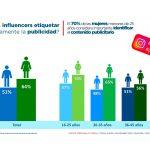 70% de mujeres menores de 25 años cree importante etiquetar adecuadamente la publicidad influencers.