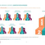 El 50% de anunciantes ya vinculan acciones deBranded Content a su Estrategia global