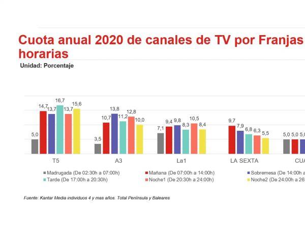 Ymedia, cuota, horaria, 2020,tv, programapublicidad