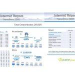 Report de publicidad en internet en noviembre de 2020, liderado por Telecos.