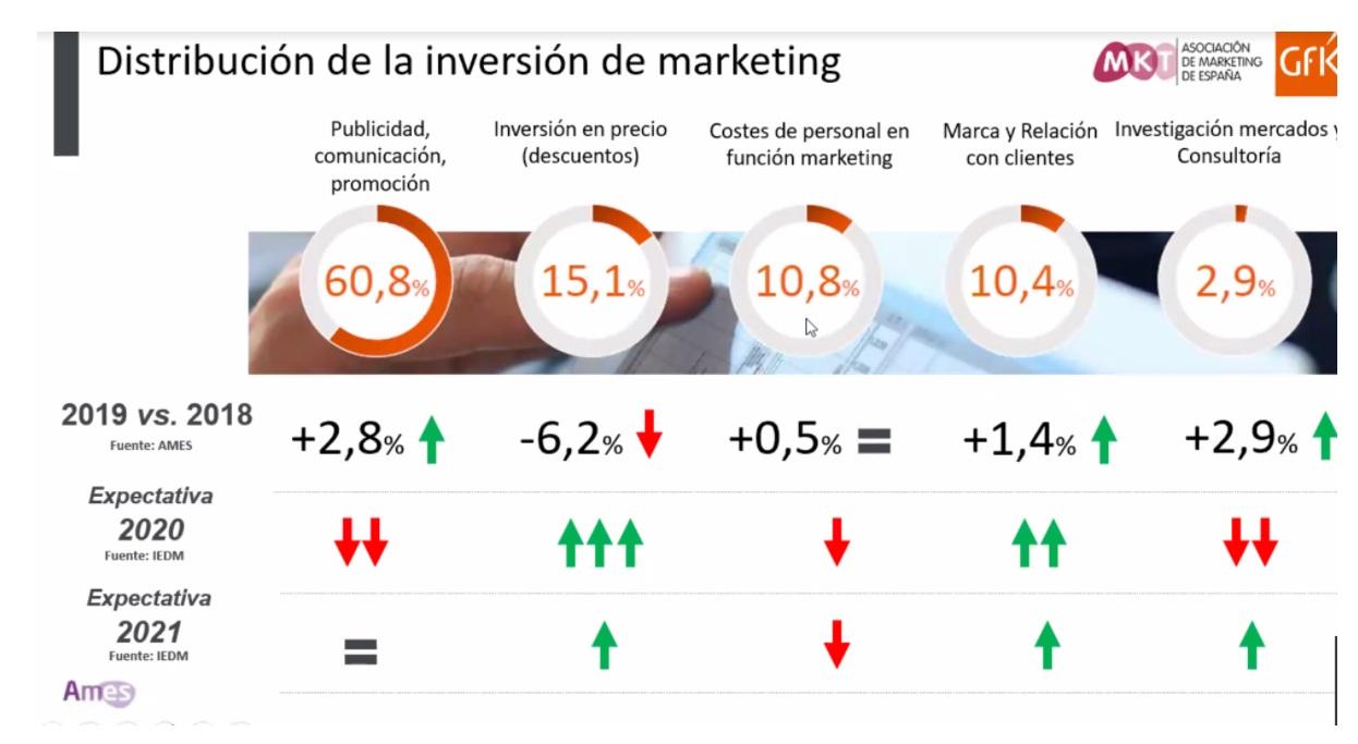 https://www.programapublicidad.com/wp-content/uploads/2020/12/distribucion-inversión-mk-IEDM-con-Víctor-Conde-Javier-Gómez-GFK-MKT-Programapublicidad.jpg