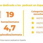 Los españoles han dedicado una media de 19 horas al mes a escuchar podcast en 2020.