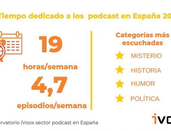 tiempo, dedicado, oyentes, podcast, españa ,2020, estudios, ivoox,