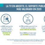 UTECA: La TV en Abierto soporte publicitario más valorado en 2020,con casi 4 horas diarias de consumo