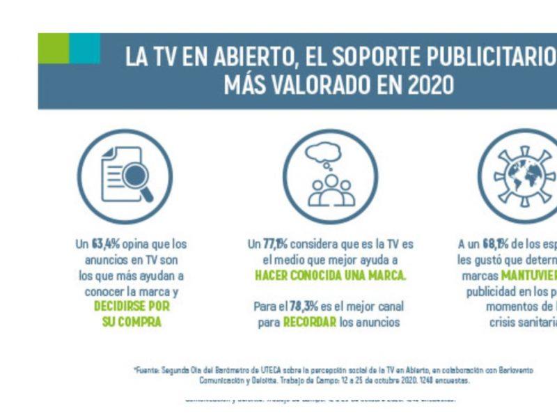 uteca, soporte , publicitario, mas valorado, 2020, programapublicidad