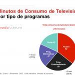 Telecinco y Antena3 potencian sus targets económicos más altos y de responsables de compra del hogar.