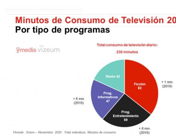 ymedia, minutos consumo, tv, programas, programapublicidad
