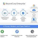 Google Cloud presenta BeyondCorp Enterprise, su solución de seguridad Zero Trust