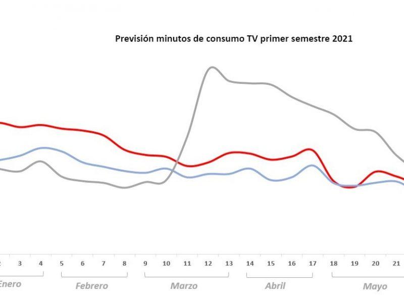 Ymedia, consumo ,TV ,aumentará ,6,3% ,primer semestre de 2021 , 2019, programapublicidad