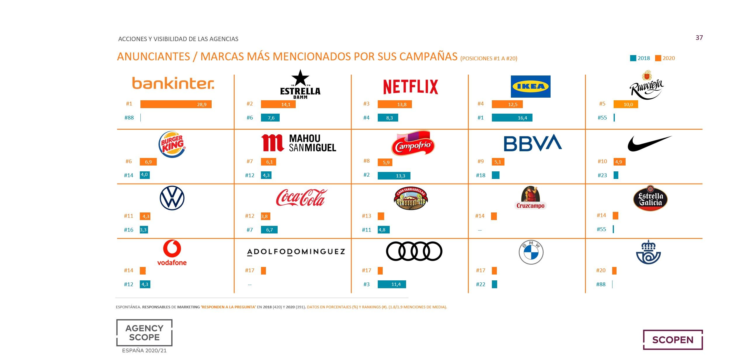 https://www.programapublicidad.com/wp-content/uploads/2021/01/agency-scope-Bankinter-Estrella-Damm-Netflix-marcas-más-destacan-por-campañas-programapublicidad.jpg