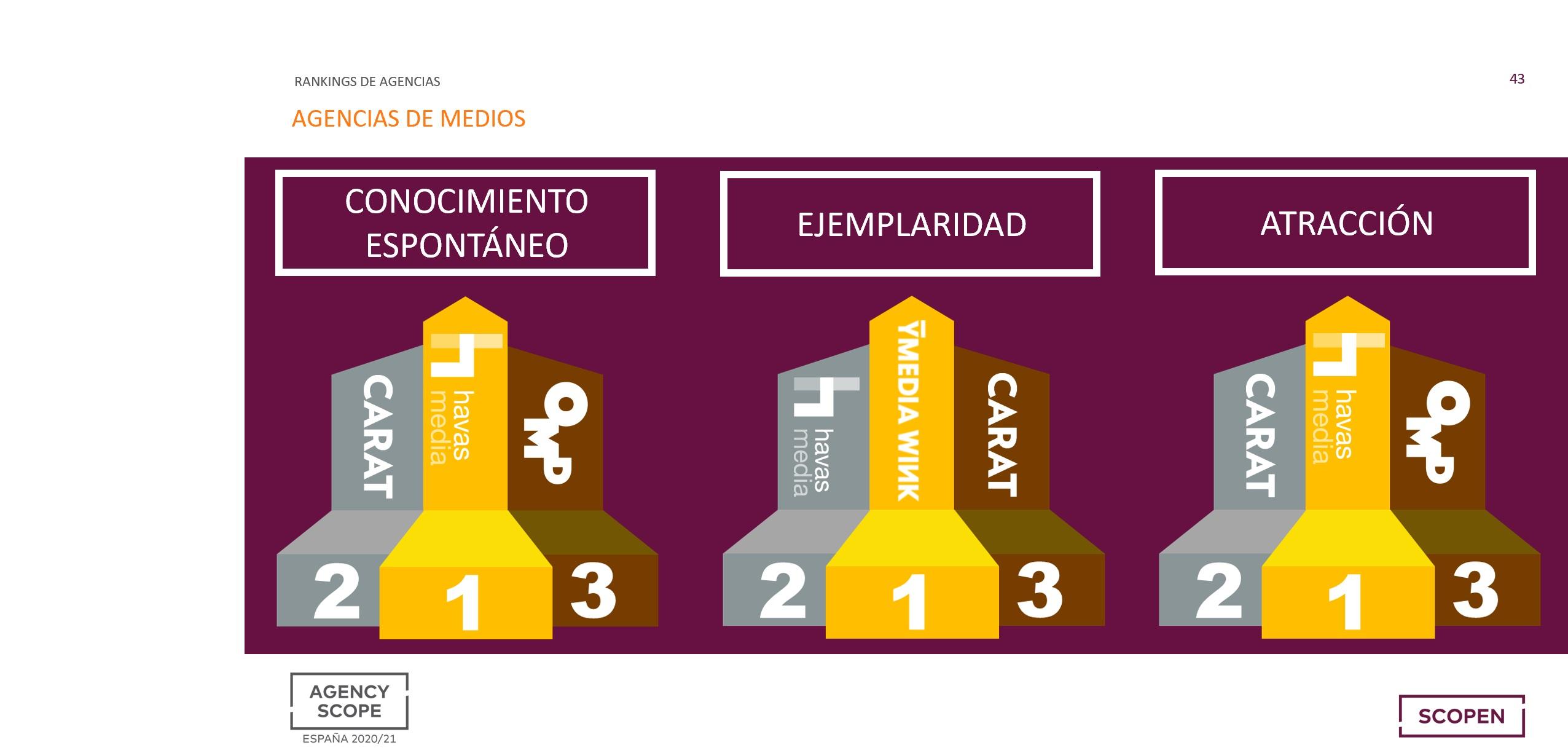 https://www.programapublicidad.com/wp-content/uploads/2021/01/agency-scope-agencias-medios-havas-caratomd-espontáneo-ejemplaridad-ymediahavas-carat-atracción-programapublicidad.jpg