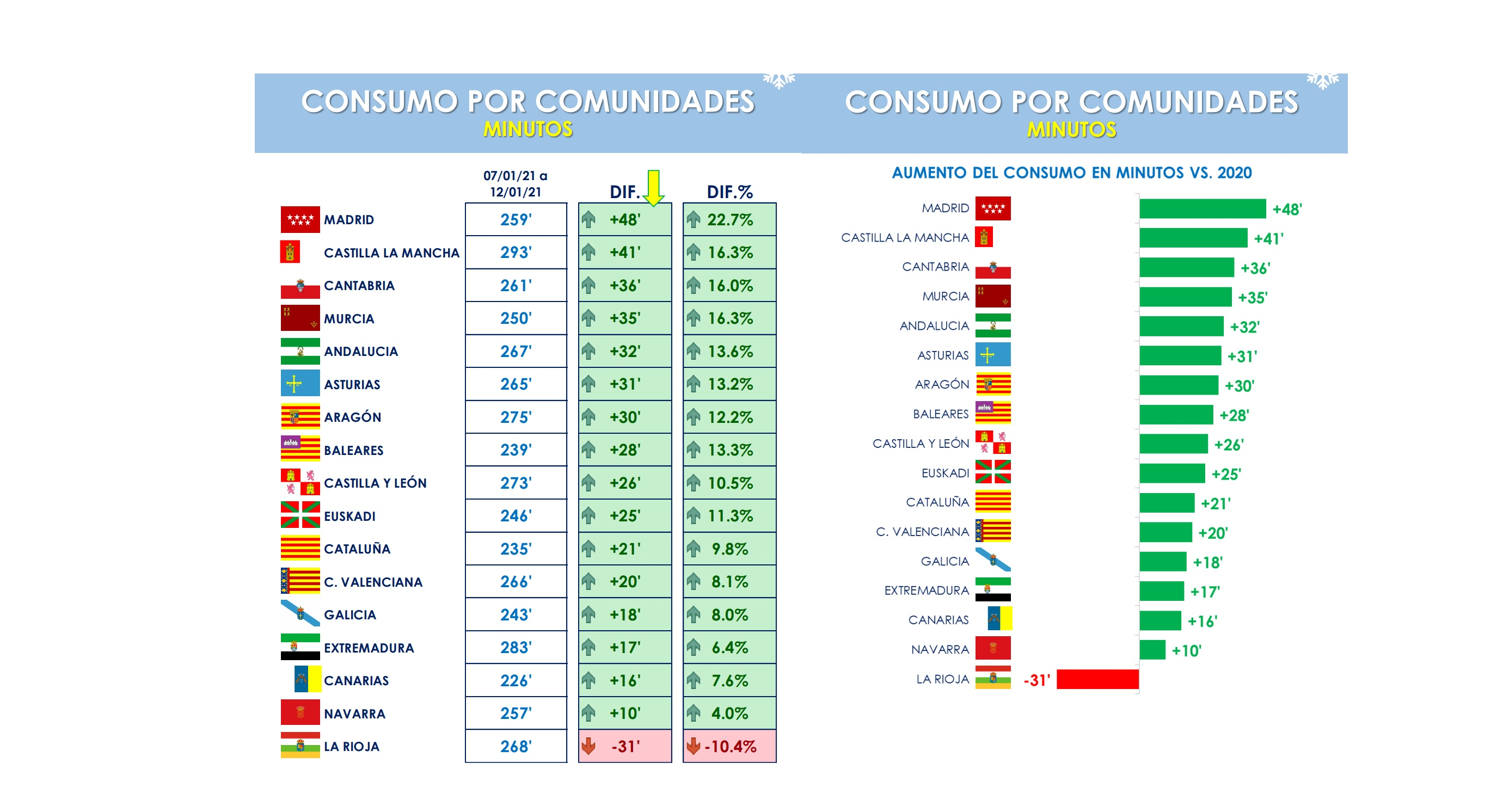 https://www.programapublicidad.com/wp-content/uploads/2021/01/consumo-comunidades-EFECTO-FILOMENA-TELEVISIÓN-587.000-espectadores-reach-diario-enero-2021tv-programapublicidad.jpg