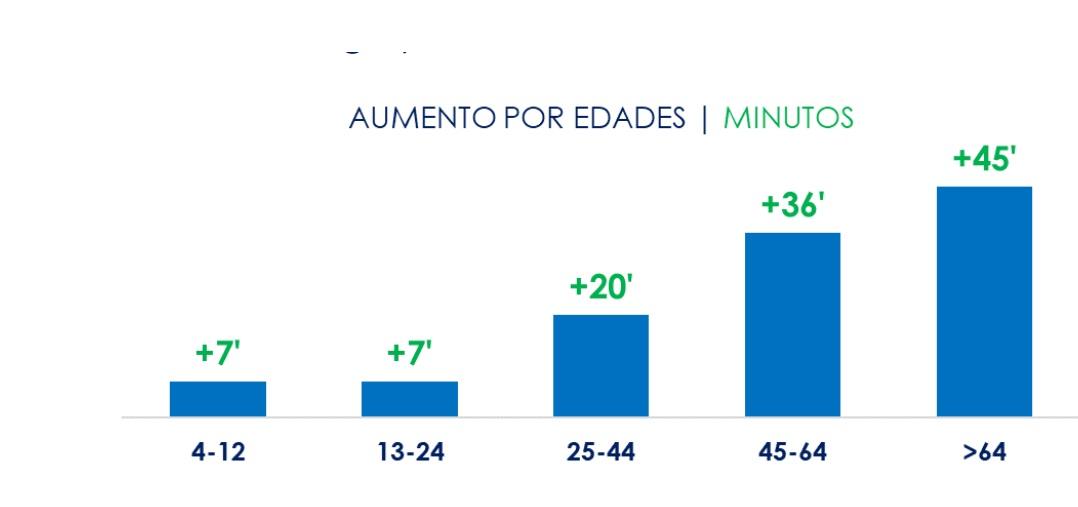 https://www.programapublicidad.com/wp-content/uploads/2021/01/consumo-edades-EFECTO-FILOMENA-TELEVISIÓN-587.000-espectadores-reach-diario-enero-2021tv-programapublicidad.jpg