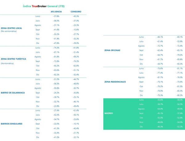 indice truebroker, ITB, Madrid, tiendas, programapublicidad