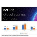 Kantar: 7 de cada 10 empresas han reducido su presupuesto en Marketing ante COVID