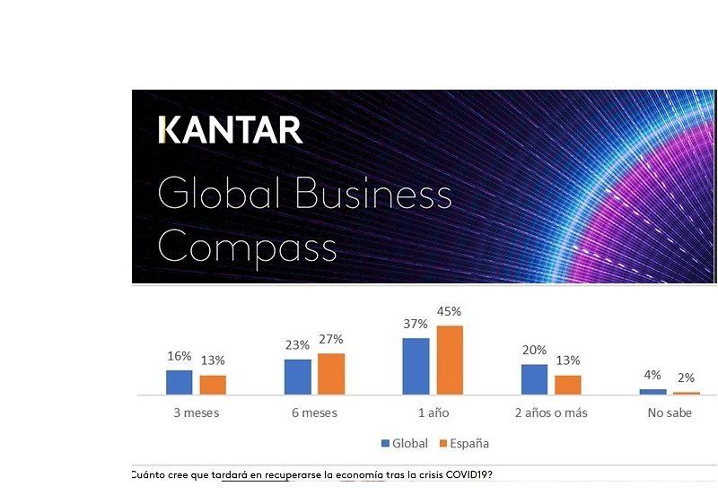 informe, Kantar , Global Business Compass, programapublicidad