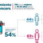 El 78%delas mujeres de 16-25 años lideranel consumo de Influencers