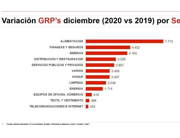 ymedia, Índice ,Dinamismo Publicitario ,mercado, incremento ,volumen , GRPs, sectores, programapublicidad