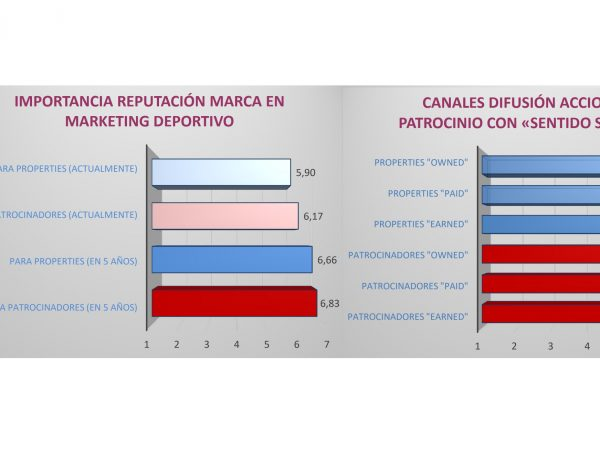 CANALES DIFUSIÓN ACCIONES , mkt, marketing deportivo, marca, properties, programapublicidad