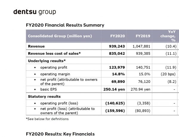 Dentsu Group ,FY2020 ,Consolidated ,Financial Results, Toshihiro Yamamoto, President ,CEO, programapublicidad