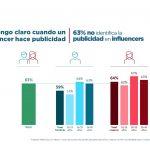 63%de los españoles no sabe cuándo uninfluencer está haciendo publicidad.