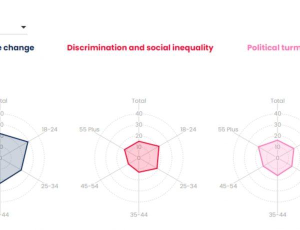 Wavemaker ,analiza ,preocupaciones ,sociales ,españoles ,programapublicidad