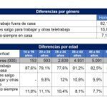 AIMC: La pandemia duplica teletrabajo en España. Más de 3 millones de personas fuera de las oficinas.