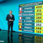 Antena 3 Noticias 2, lideró el lunes con más de 3,9 millones de espectadores y 22,2%.