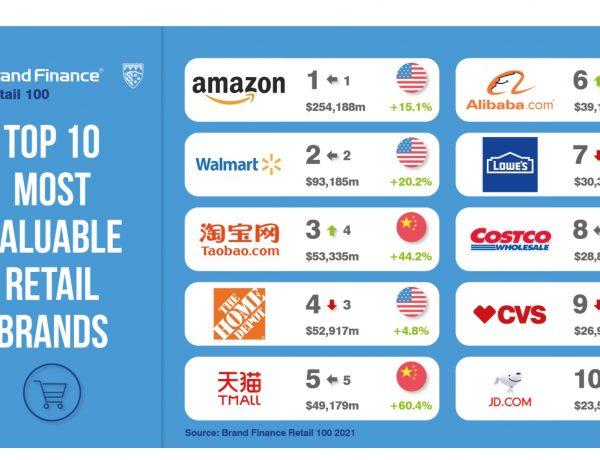 brand finance, top10, retail, brands, programapublicidad