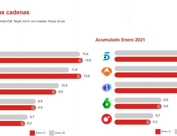 cuotas ,cadenas, enero,consumo, TV, ymedia, programapublicidad