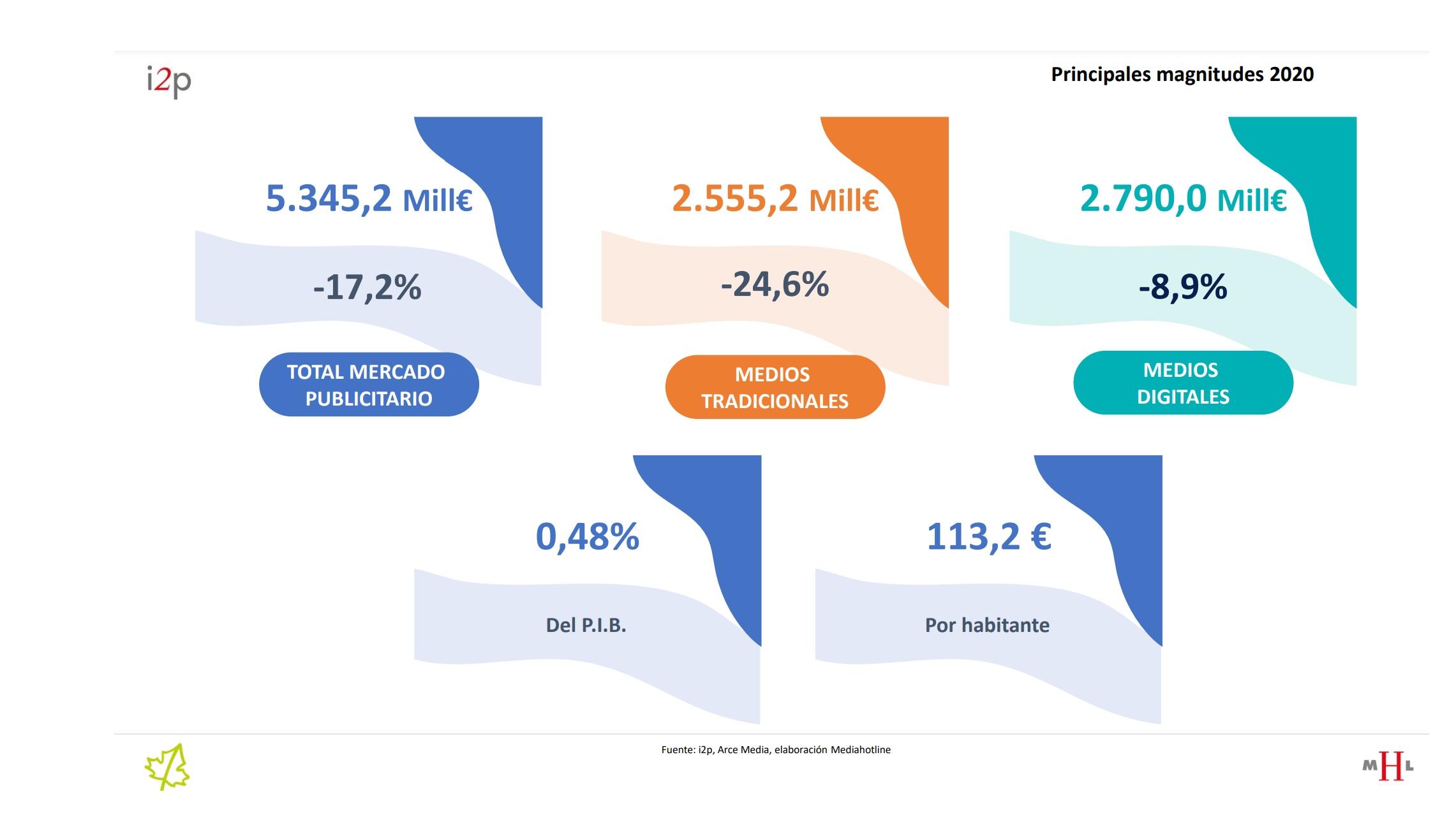 https://www.programapublicidad.com/wp-content/uploads/2021/02/i2p-arce-media-audista-Índice-Inversión-Publicitaria-Año-2020-programapublicidad.jpg