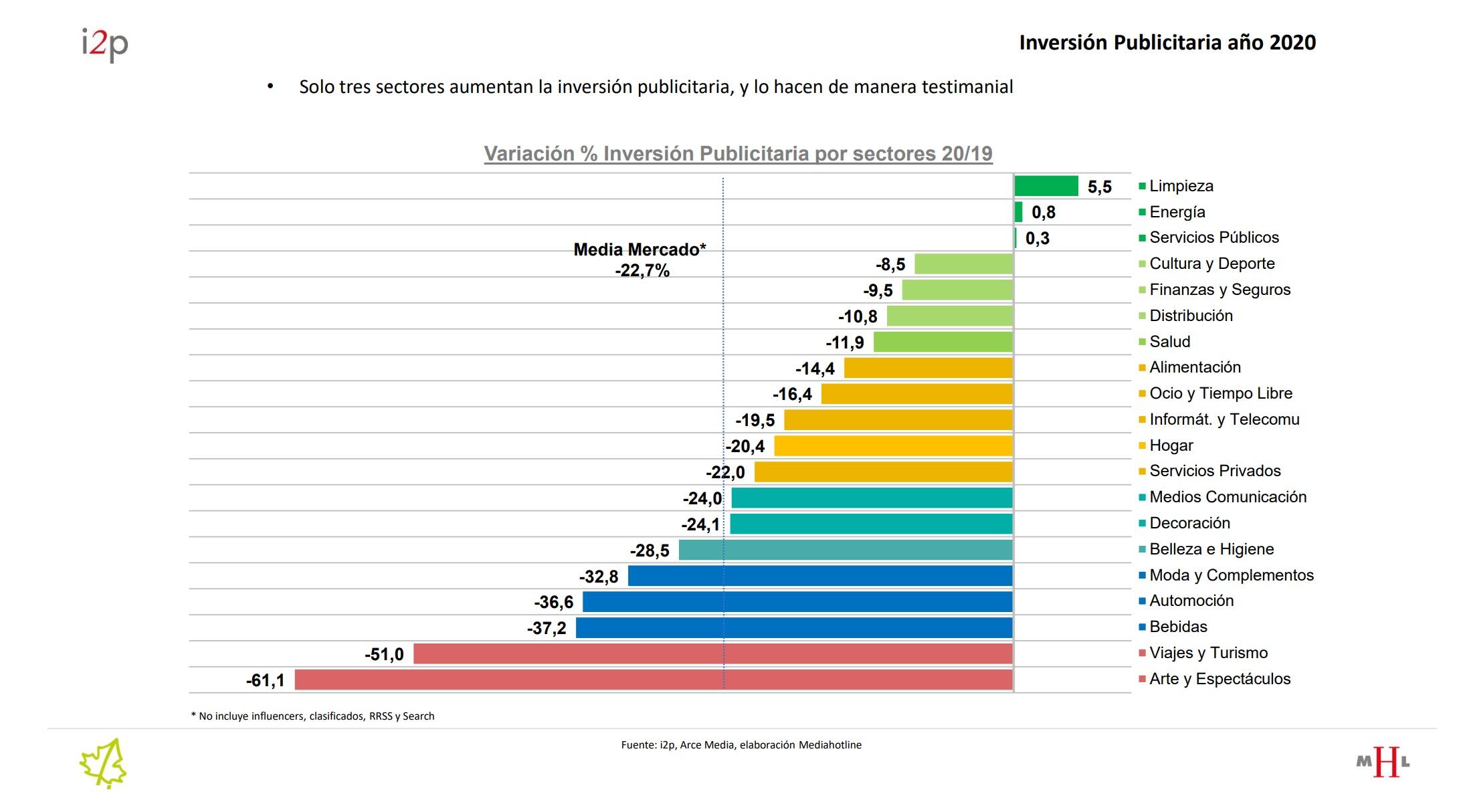https://www.programapublicidad.com/wp-content/uploads/2021/02/i2p-arce-media-audista-Índice-variacion-Inversión-Publicitaria-Año-2020-mercado-audiovisual-limpieza-energía-servicios-públicos-programapublicidad.jpg