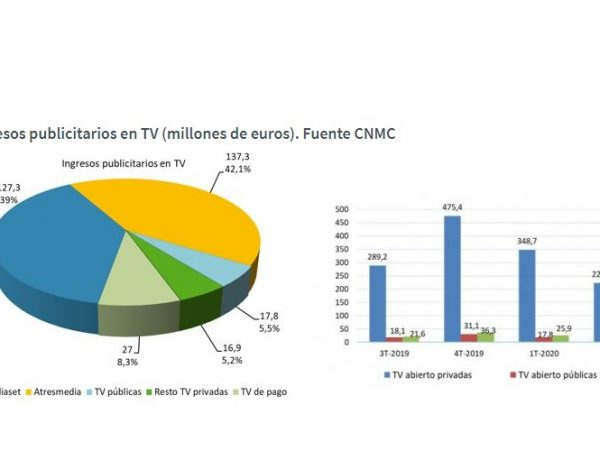 ingresos ,publicitarios ,TV ,tercer trimestre ,2020, cnmc, programapublicidad