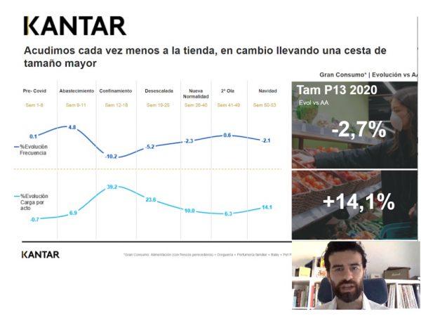 kantar, cesta compra, gran consumo, Florencio García, Director Retail ,programapublicidad