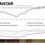Kantar:La confianza del consumidor se recuperó parcialmente en 4º trimestrede 2020