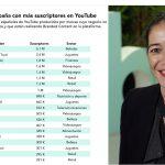 2btube presenta el primer ranking de marcas en España con más éxito en YouTube
