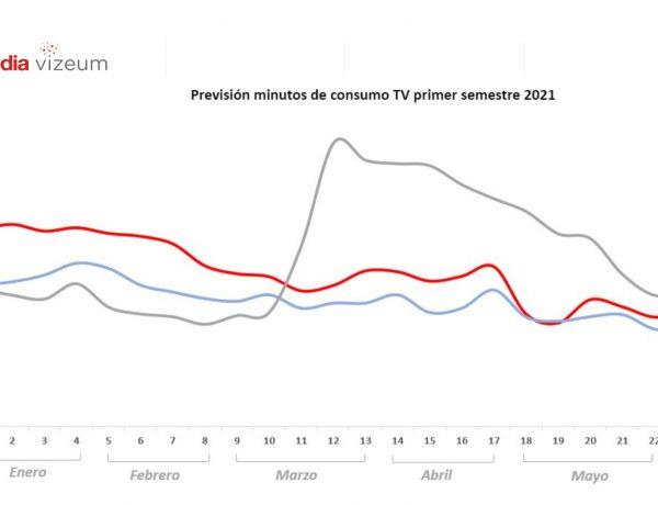 prevision , minutos, consumo, espectadores, 2021 ,ymedia vizeum, programapublicidad
