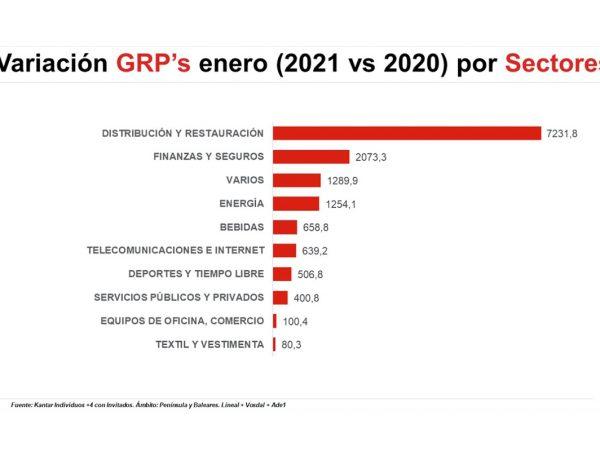 variacion, GRPs, Índice ,Dinamismo Publicitario , ymedia, mercado ,cayó , enero de 2021 , diciembre de 2020 , 30%., programapublicidad