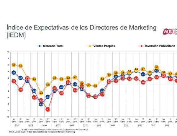 Índice ,Expectativas,Directores ,Marketing , IEDM, programapublicidad