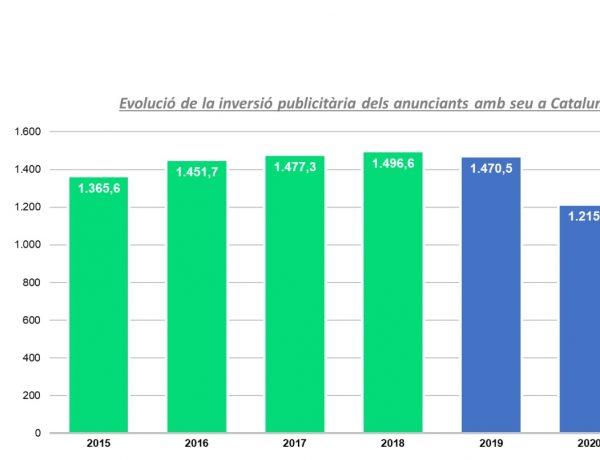 Estudi, inversión ,publicitaria ,anunciantes ,sede ,CataluEstudi, inversión ,publicitaria ,anunciantes ,sede ,Catalunya, Media Hotline ,Arce Media., programapublicidadnya, Media Hotline ,Arce Media., programapublicidad