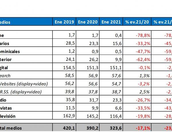 InfoAdex, Millones de euros., medios, enero , 2021, programapublicidad